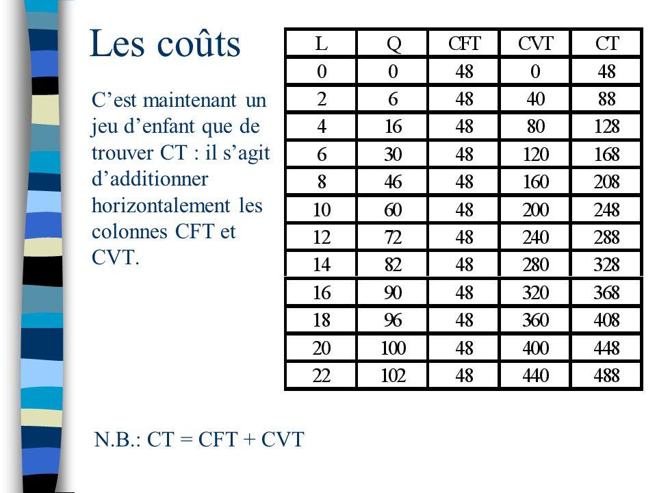 Les coûts Cest maintenant un jeu denfant que de trouver CT : il sagit dadditionner horizontalement les colonnes CFT et CVT. N.B.: CT = CFT + CVT