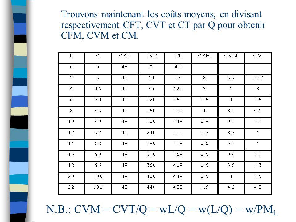 Trouvons maintenant les coûts moyens, en divisant respectivement CFT, CVT et CT par Q pour obtenir CFM, CVM et CM. N.B.: CVM = CVT/Q = wL/Q = w(L/Q) =