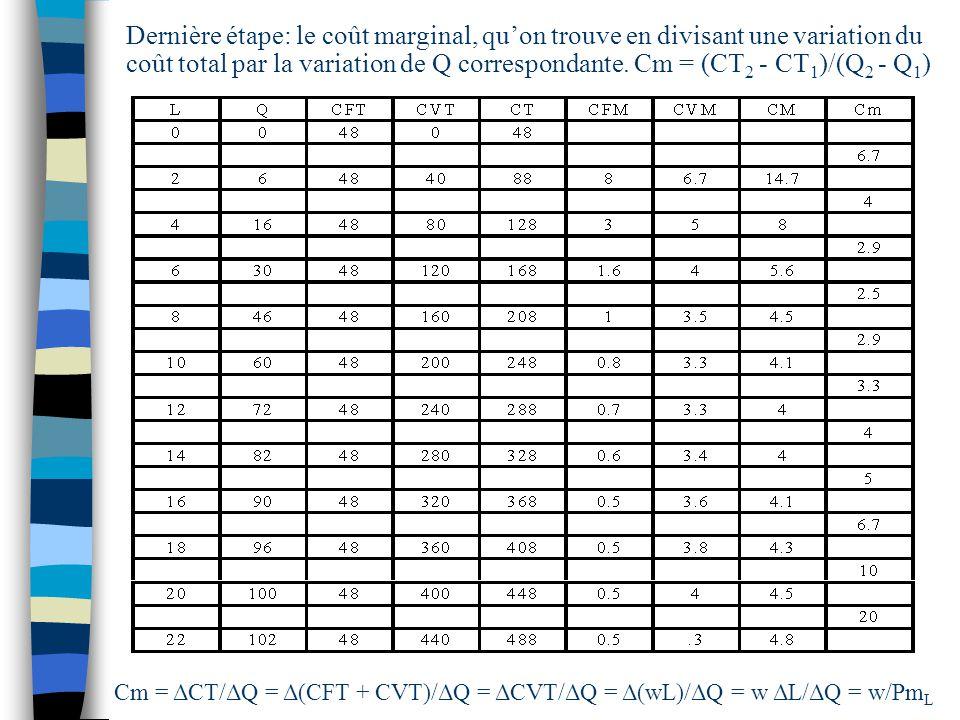 Dernière étape: le coût marginal, quon trouve en divisant une variation du coût total par la variation de Q correspondante. Cm = (CT 2 - CT 1 )/(Q 2 -