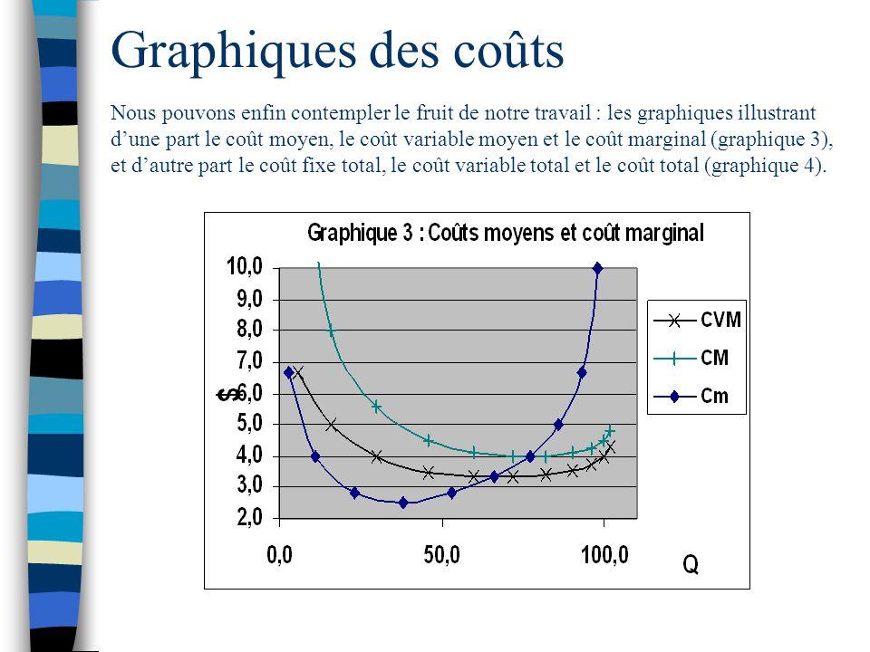 Graphiques des coûts Nous pouvons enfin contempler le fruit de notre travail : les graphiques illustrant dune part le coût moyen, le coût variable moy