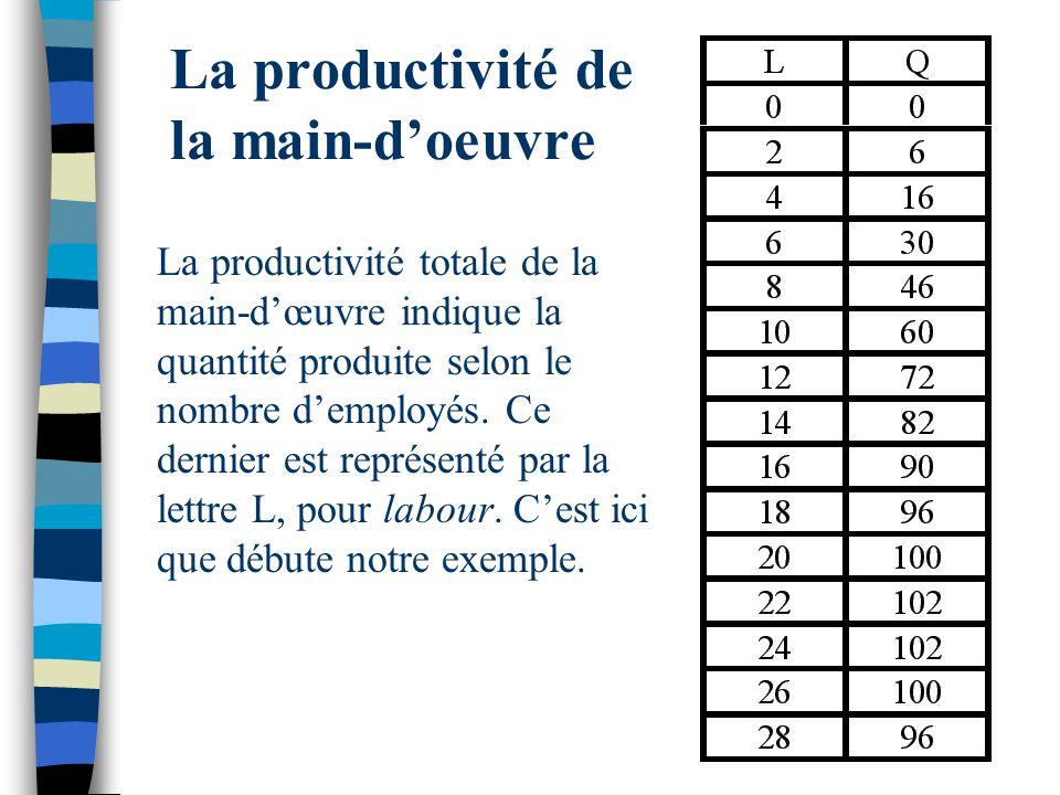 La productivité de la main-doeuvre La productivité totale de la main-dœuvre indique la quantité produite selon le nombre demployés. Ce dernier est rep