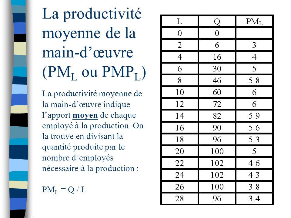 La productivité moyenne de la main-dœuvre (PM L ou PMP L ) La productivité moyenne de la main-dœuvre indique lapport moyen de chaque employé à la prod