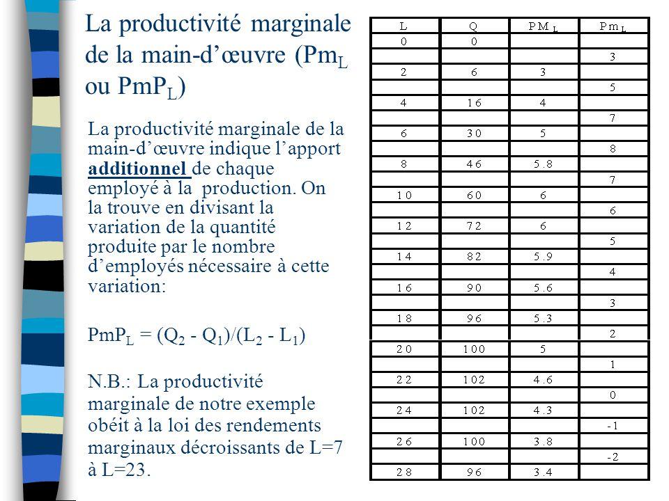 La productivité marginale de la main-dœuvre (Pm L ou PmP L ) La productivité marginale de la main-dœuvre indique lapport additionnel de chaque employé