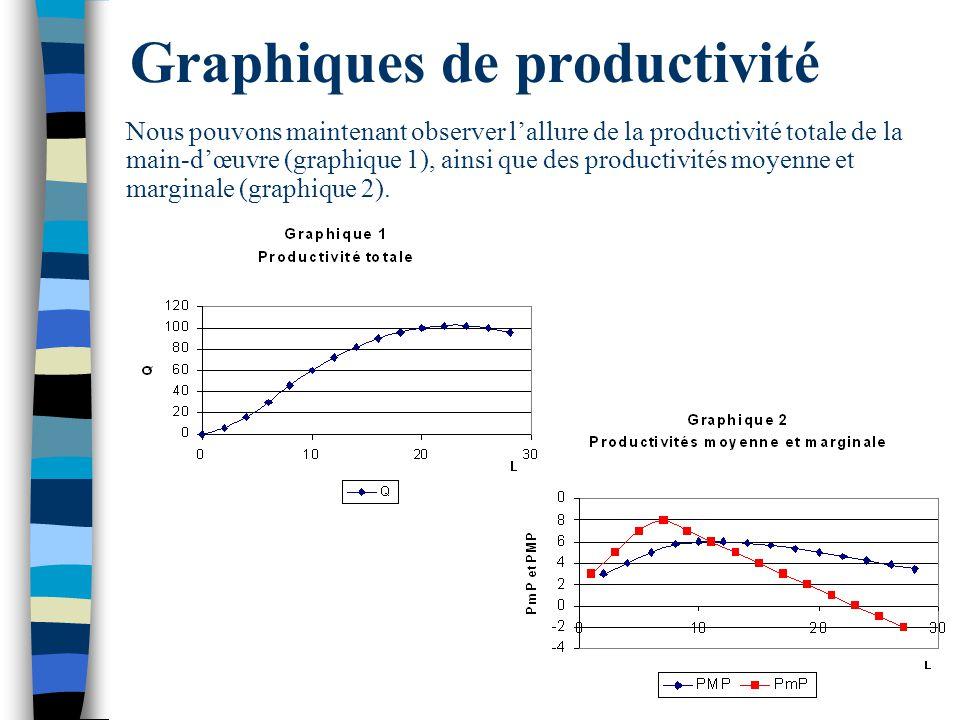 Graphiques de productivité Nous pouvons maintenant observer lallure de la productivité totale de la main-dœuvre (graphique 1), ainsi que des productiv