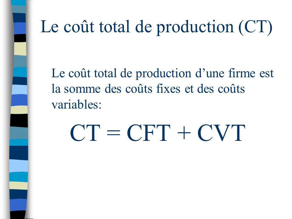 Le coût total de production (CT) Le coût total de production dune firme est la somme des coûts fixes et des coûts variables: CT = CFT + CVT