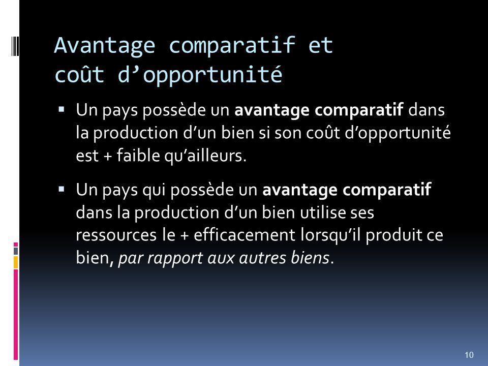 Avantage comparatif et coût dopportunité Un pays possède un avantage comparatif dans la production dun bien si son coût dopportunité est + faible quailleurs.