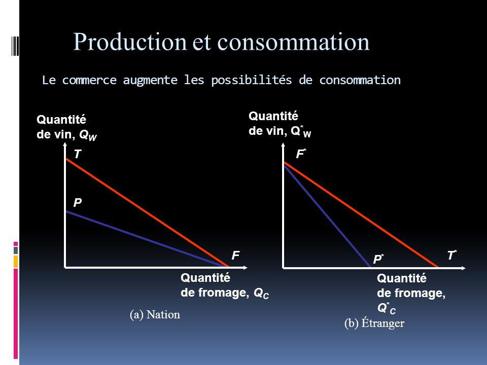 Production et consommation Le commerce augmente les possibilités de consommation T F P T*T* P*P* F*F* (a) Nation (b) Étranger Quantité de vin, Q W Quantité de fromage, Q C Quantité de vin, Q * W Quantité de fromage, Q * C