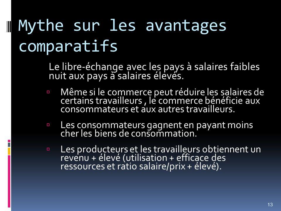 Mythe sur les avantages comparatifs Le libre-échange avec les pays à salaires faibles nuit aux pays à salaires élevés. Même si le commerce peut réduir