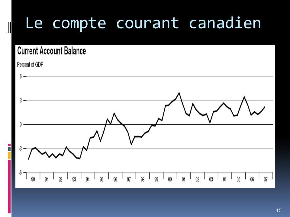 Le compte courant canadien 15