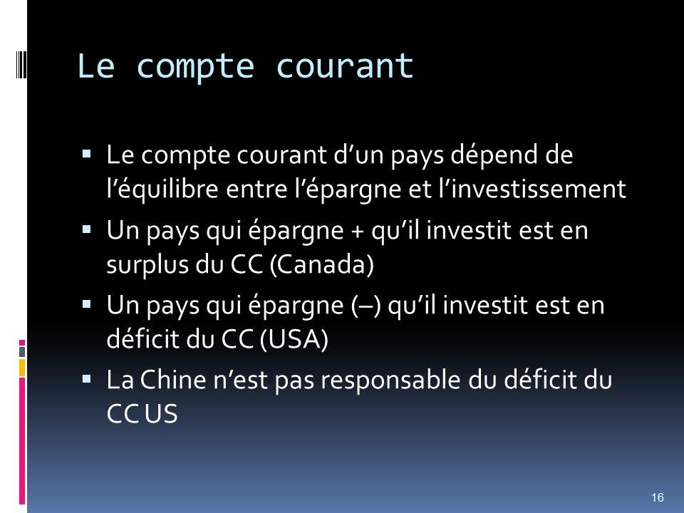 Le compte courant Le compte courant dun pays dépend de léquilibre entre lépargne et linvestissement Un pays qui épargne + quil investit est en surplus du CC (Canada) Un pays qui épargne (–) quil investit est en déficit du CC (USA) La Chine nest pas responsable du déficit du CC US 16