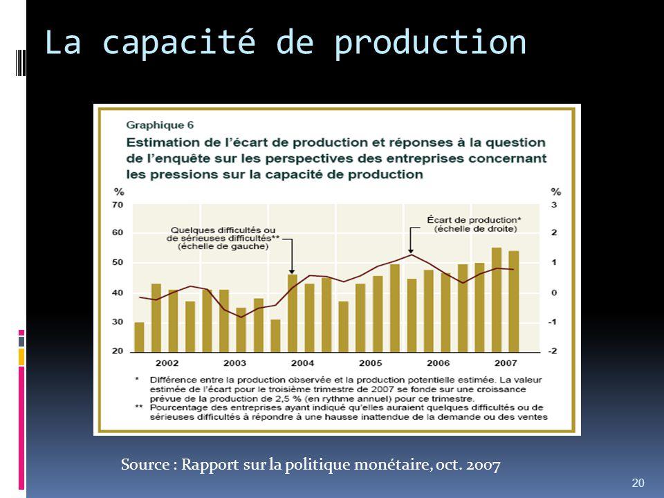 La capacité de production 20 Source : Rapport sur la politique monétaire, oct. 2007