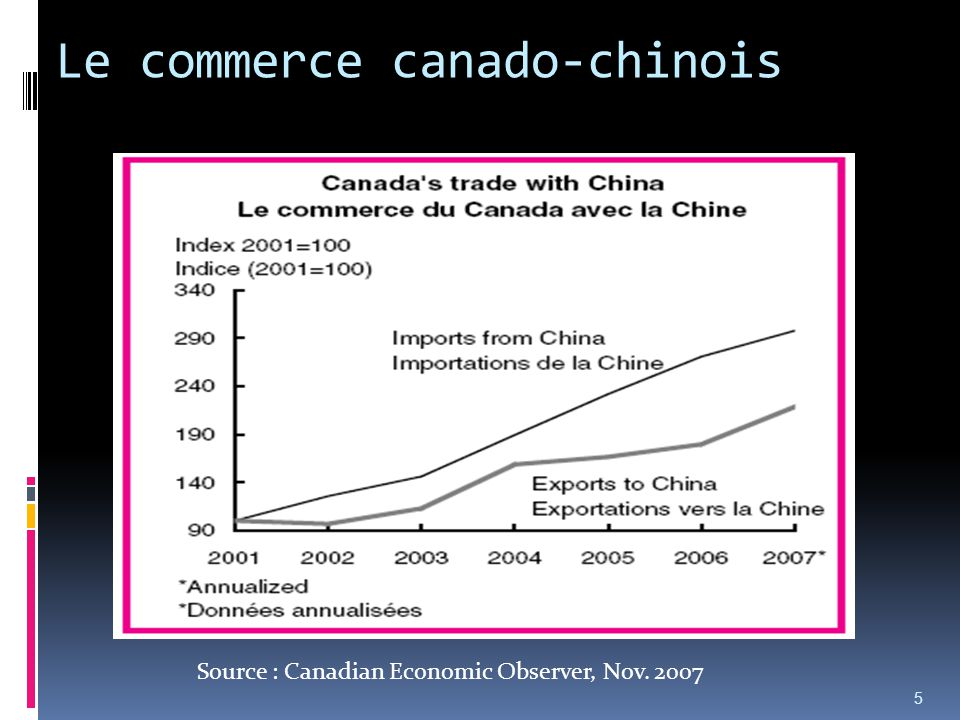 Le commerce canado-chinois 5 Source : Canadian Economic Observer, Nov. 2007