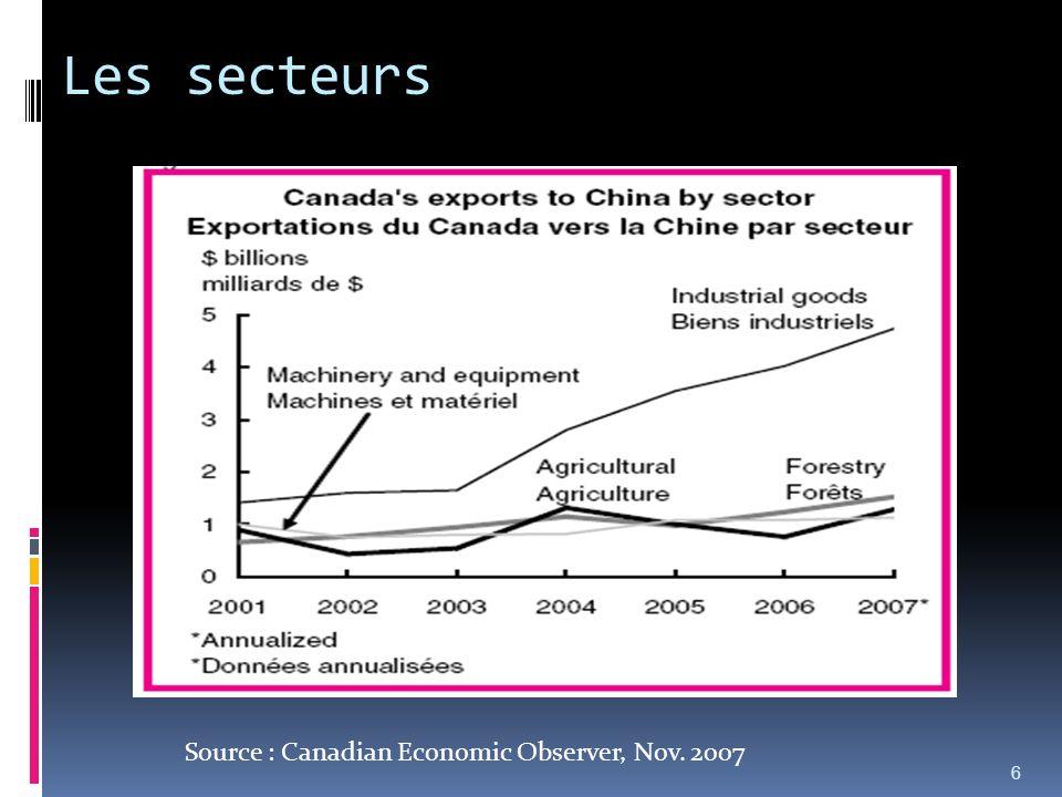 Les secteurs 6 Source : Canadian Economic Observer, Nov. 2007