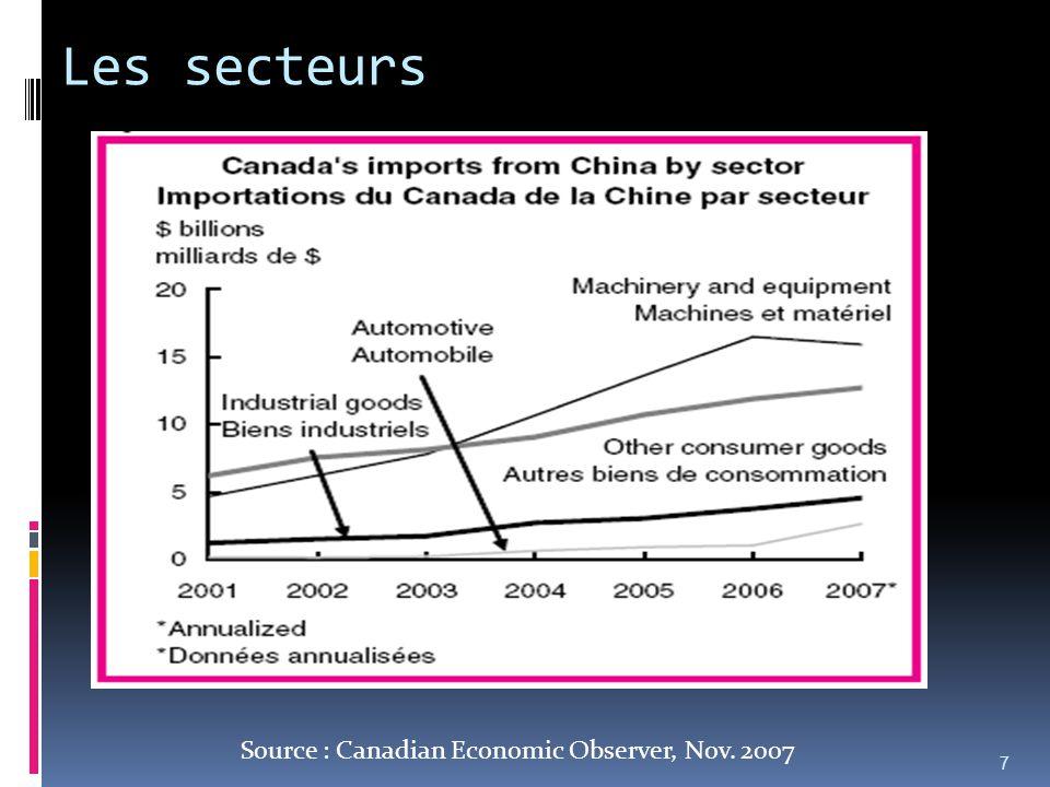 Les secteurs 7 Source : Canadian Economic Observer, Nov. 2007