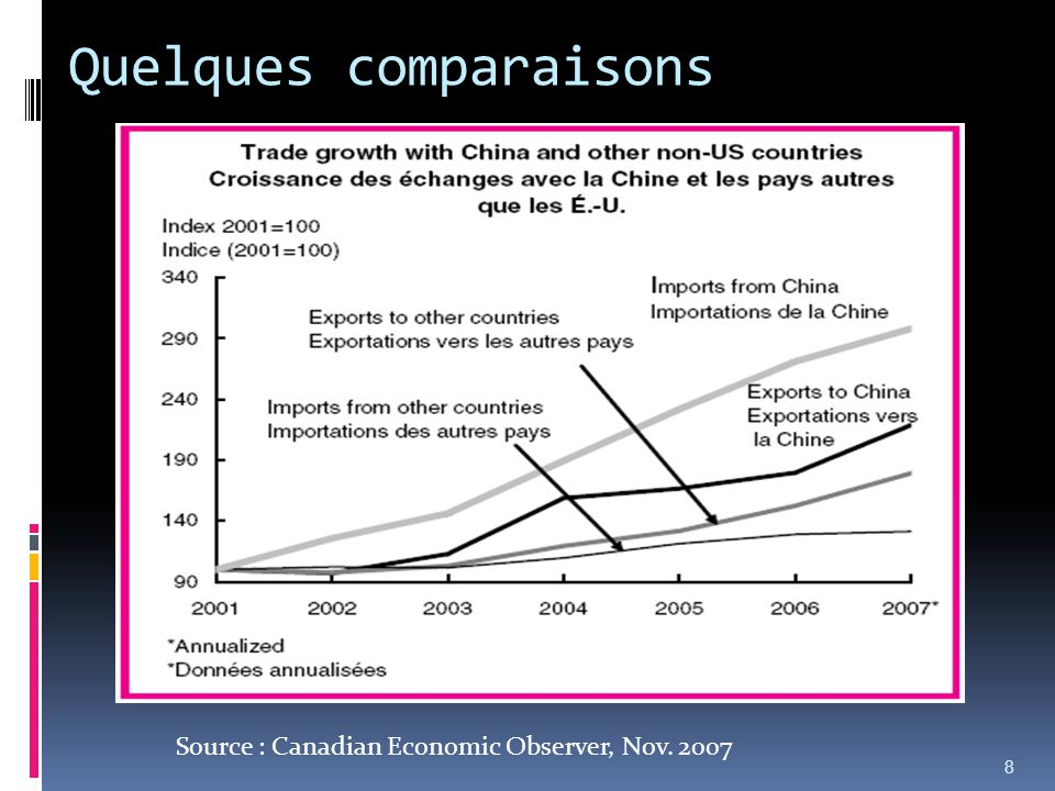 Quelques comparaisons 8 Source : Canadian Economic Observer, Nov. 2007