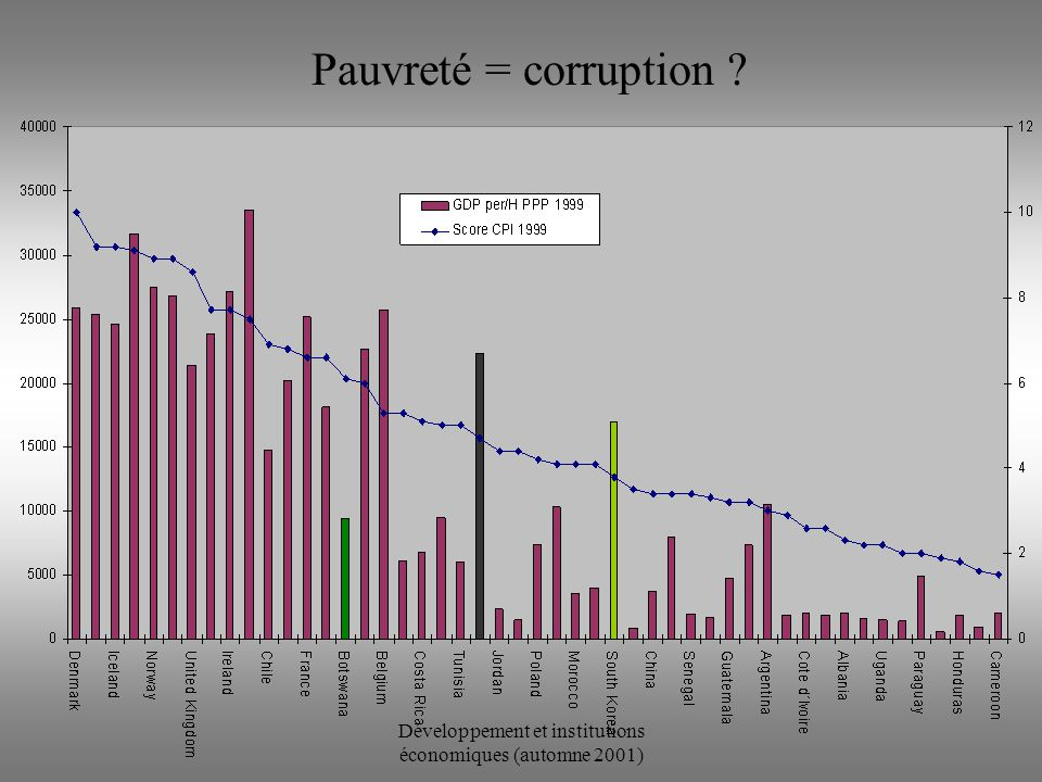 Développement et institutions économiques (automne 2001) Pauvreté = corruption ?