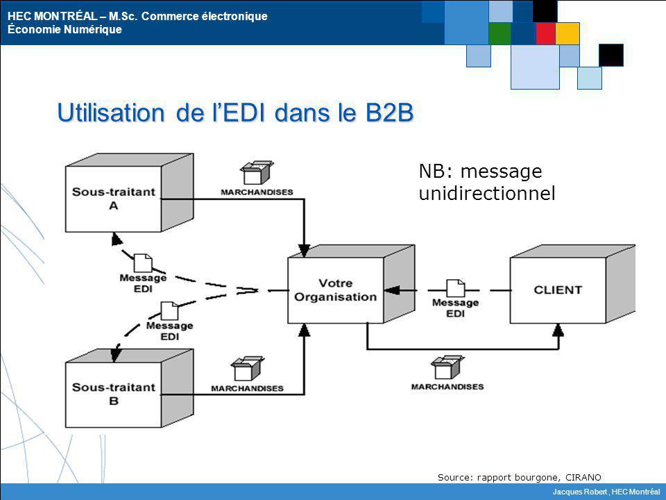HEC MONTRÉAL – M.Sc. Commerce électronique Économie Numérique Jacques Robert, HEC Montréal Utilisation de lEDI dans le B2B Source: rapport bourgone, C