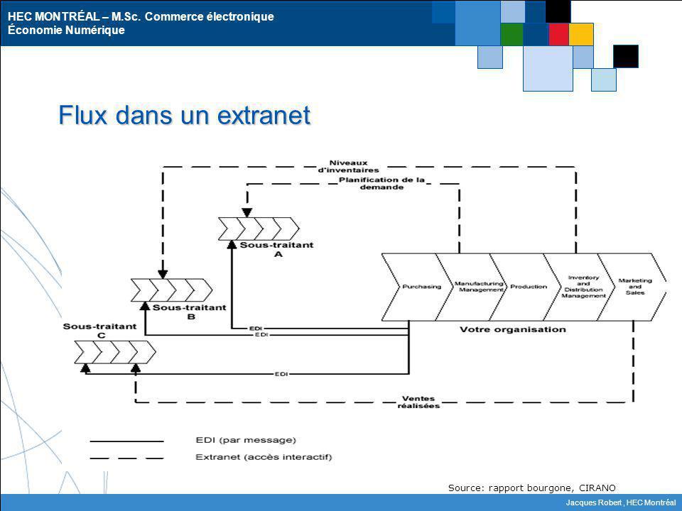 HEC MONTRÉAL – M.Sc. Commerce électronique Économie Numérique Jacques Robert, HEC Montréal Flux dans un extranet Source: rapport bourgone, CIRANO
