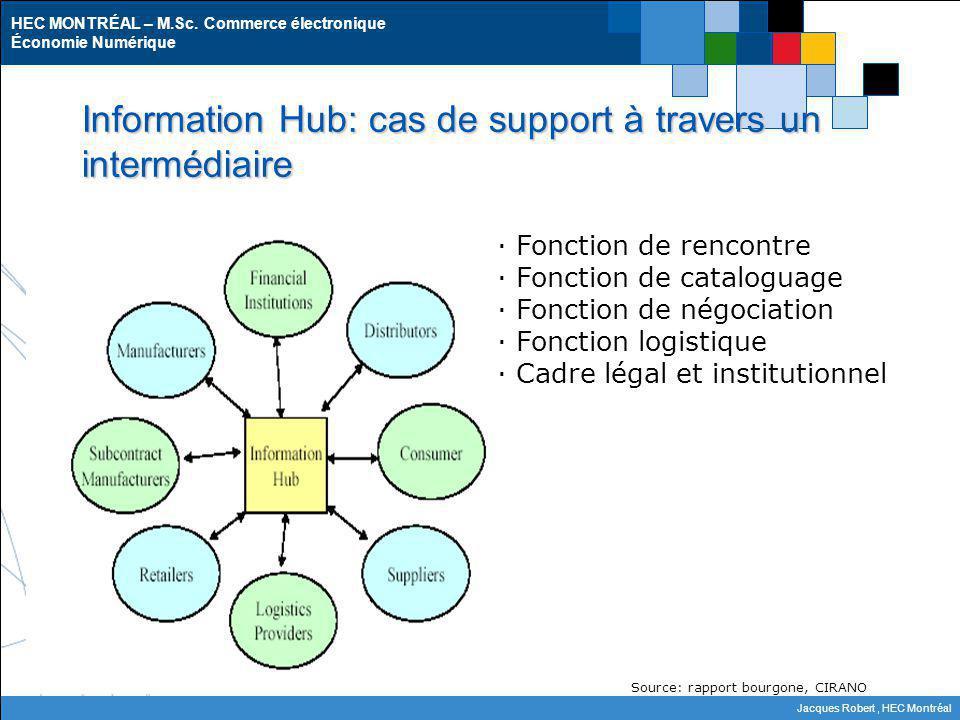 HEC MONTRÉAL – M.Sc. Commerce électronique Économie Numérique Jacques Robert, HEC Montréal Information Hub: cas de support à travers un intermédiaire