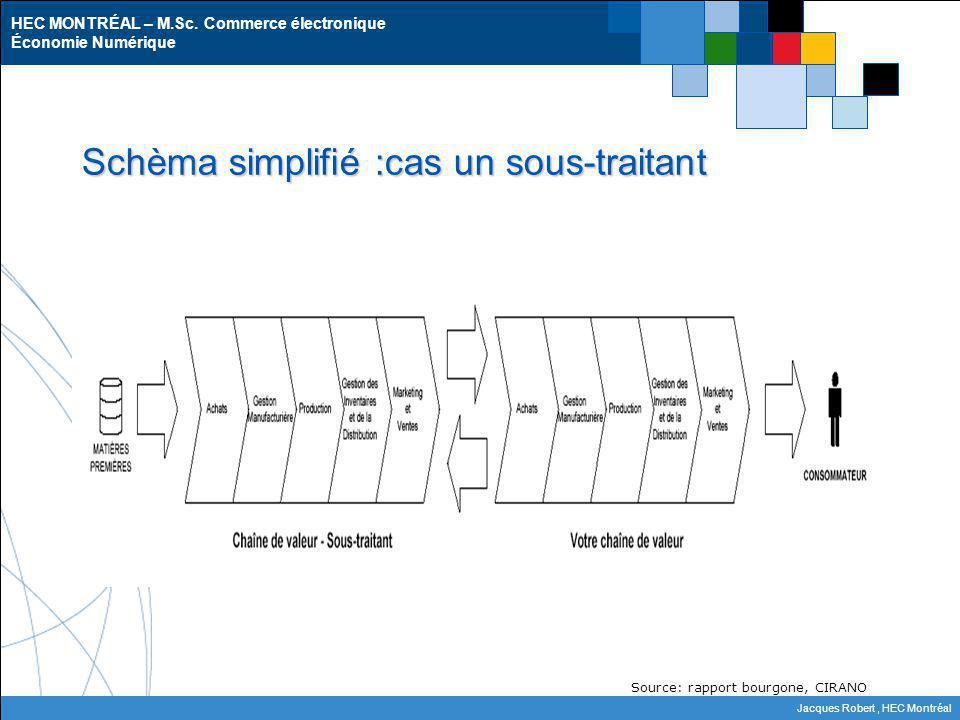 HEC MONTRÉAL – M.Sc. Commerce électronique Économie Numérique Jacques Robert, HEC Montréal Schèma simplifié :cas un sous-traitant Source: rapport bour
