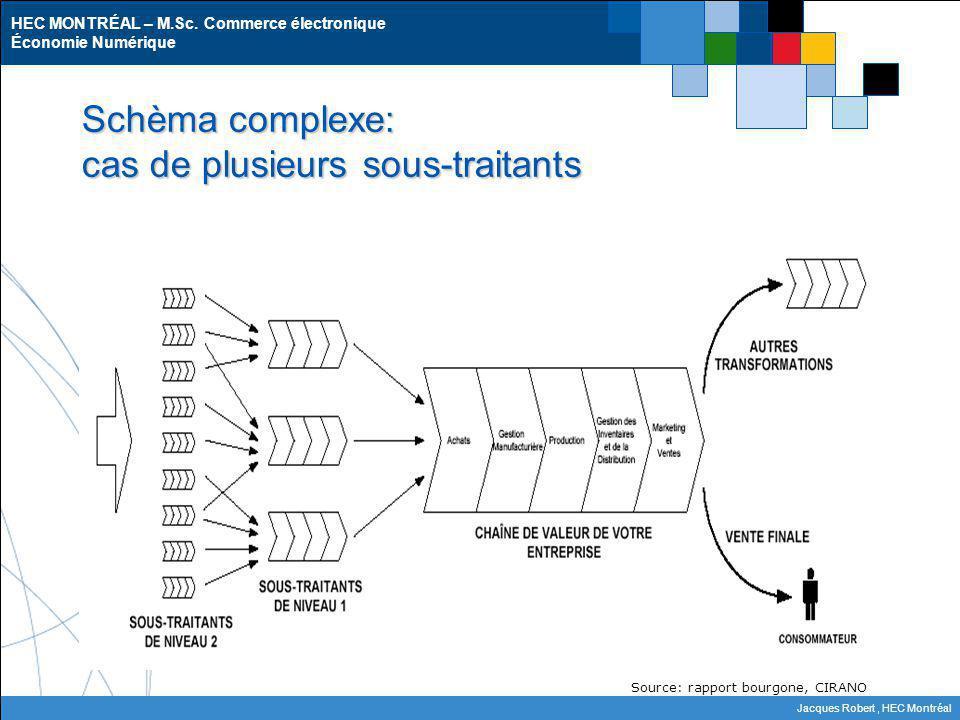 HEC MONTRÉAL – M.Sc. Commerce électronique Économie Numérique Jacques Robert, HEC Montréal Schèma complexe: cas de plusieurs sous-traitants Source: ra