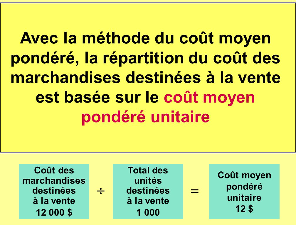 Avec la méthode du coût moyen pondéré, la répartition du coût des marchandises destinées à la vente est basée sur le coût moyen pondéré unitaire Coût des marchandises destinées à la vente 12 000 $ Total des unités destinées à la vente 1 000 Coût moyen pondéré unitaire 12 $