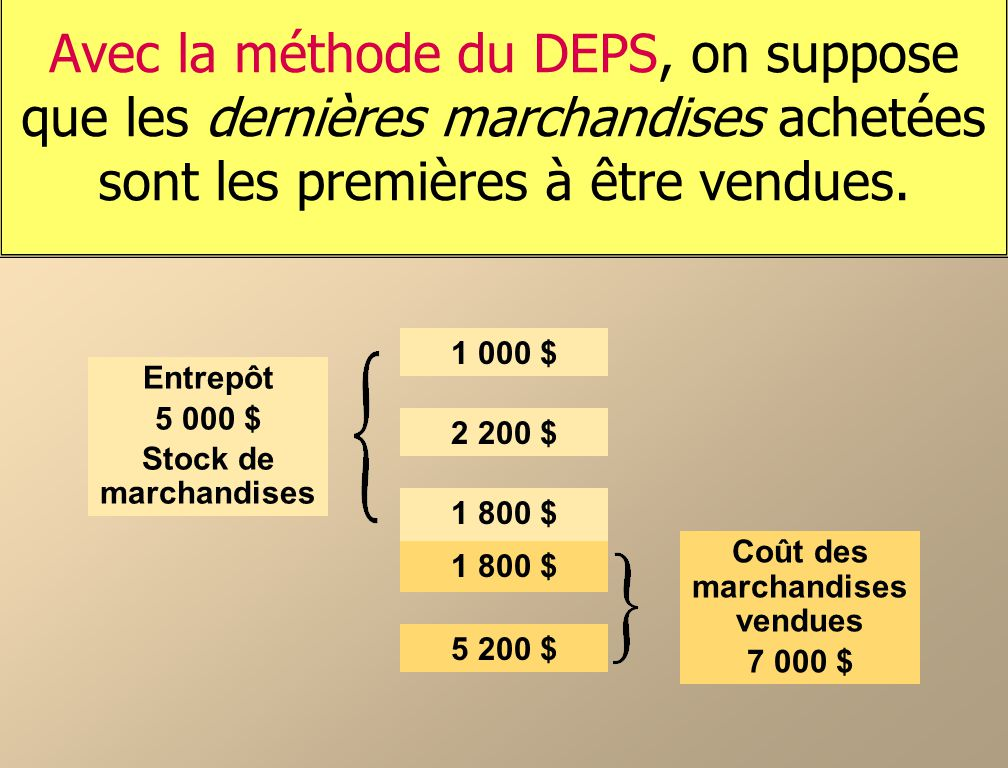 Avec la méthode du DEPS, on suppose que les dernières marchandises achetées sont les premières à être vendues.