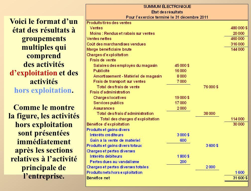 Voici le format dun état des résultats à groupements multiples qui comprend des activités dexploitation et des activités hors exploitation.