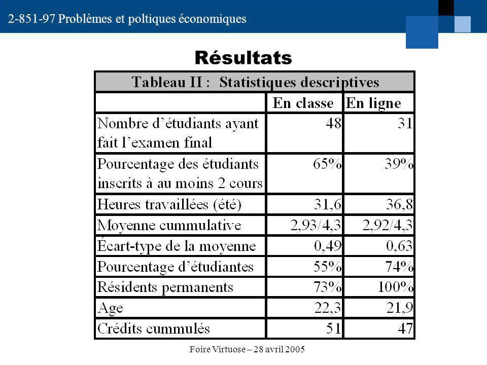 2-851-97 Problèmes et poltiques économiques Foire Virtuose – 28 avril 2005 Résultats