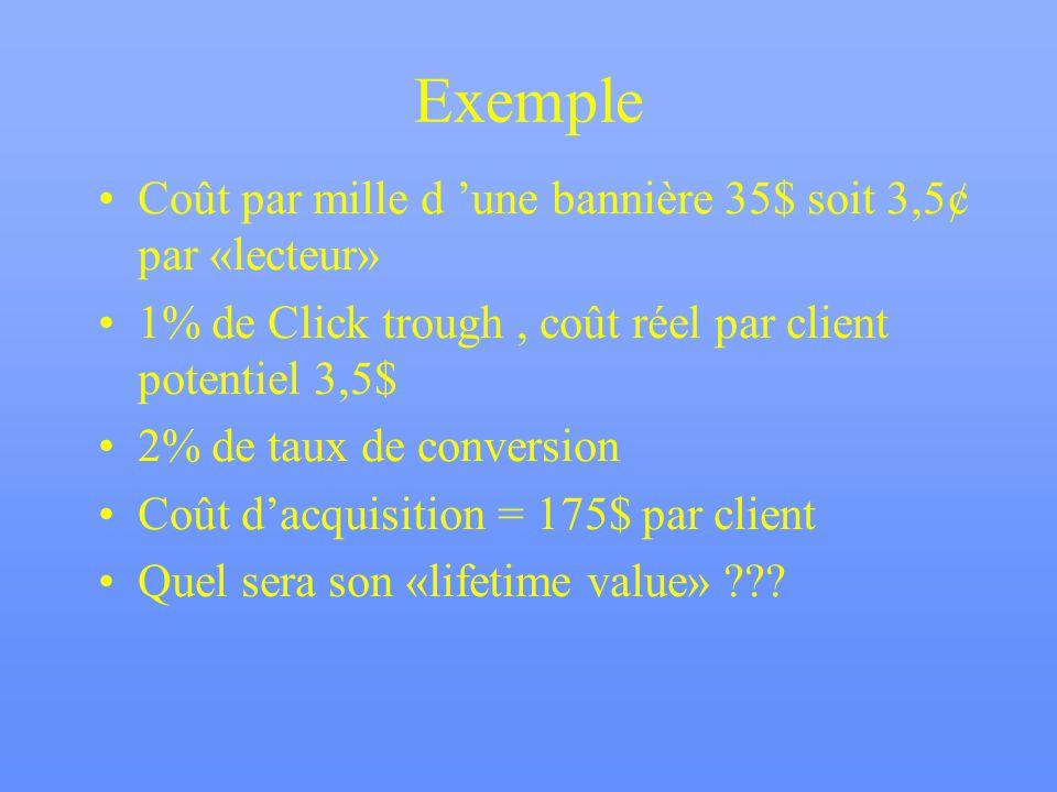 Exemple Coût par mille d une bannière 35$ soit 3,5¢ par «lecteur» 1% de Click trough, coût réel par client potentiel 3,5$ 2% de taux de conversion Coût dacquisition = 175$ par client Quel sera son «lifetime value» ???