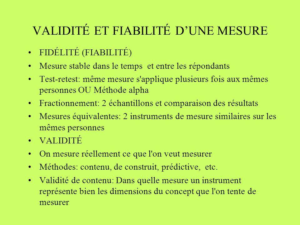 VALIDITÉ ET FIABILITÉ DUNE MESURE FIDÉLITÉ (FIABILITÉ) Mesure stable dans le temps et entre les répondants Test-retest: même mesure s applique plusieurs fois aux mêmes personnes OU Méthode alpha Fractionnement: 2 échantillons et comparaison des résultats Mesures équivalentes: 2 instruments de mesure similaires sur les mêmes personnes VALIDITÉ On mesure réellement ce que l on veut mesurer Méthodes: contenu, de construit, prédictive, etc.