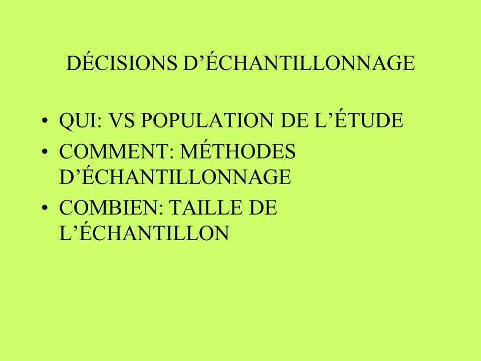 DÉCISIONS DÉCHANTILLONNAGE QUI: VS POPULATION DE LÉTUDE COMMENT: MÉTHODES DÉCHANTILLONNAGE COMBIEN: TAILLE DE LÉCHANTILLON