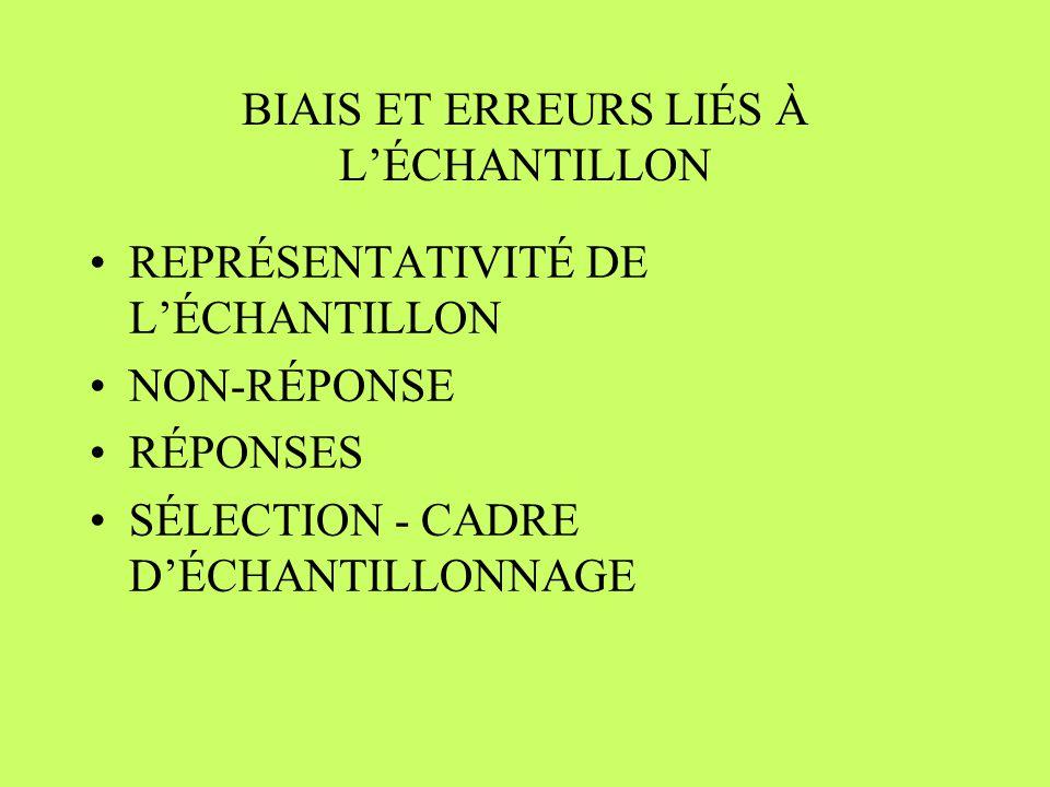 BIAIS ET ERREURS LIÉS À LÉCHANTILLON REPRÉSENTATIVITÉ DE LÉCHANTILLON NON-RÉPONSE RÉPONSES SÉLECTION - CADRE DÉCHANTILLONNAGE