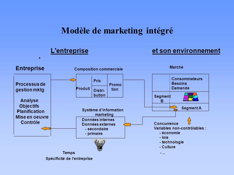 Modèle de marketing intégré L'entreprise et son environnement Processus de gestion mktg Analyse Objectifs Planification Mise en oeuvre Contrôle Entrep