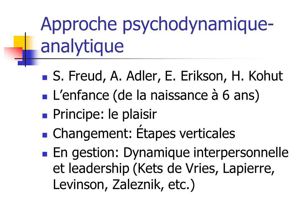 Approche psychodynamique- analytique S. Freud, A.