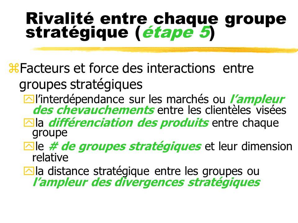 Rivalité entre chaque groupe stratégique (étape 5) zFacteurs et force des interactions entre groupes stratégiques ylinterdépendance sur les marchés ou