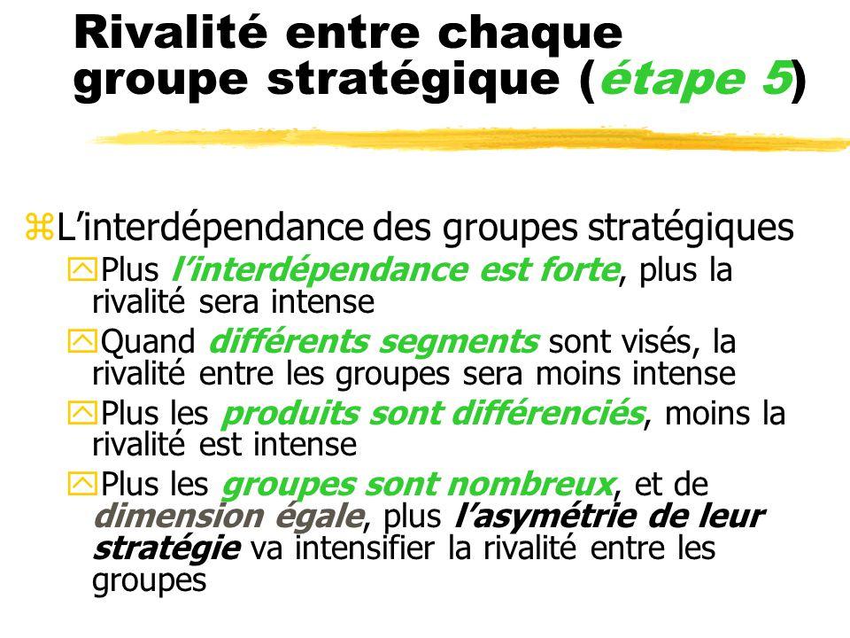 Rivalité entre chaque groupe stratégique (étape 5) zLinterdépendance des groupes stratégiques yPlus linterdépendance est forte, plus la rivalité sera