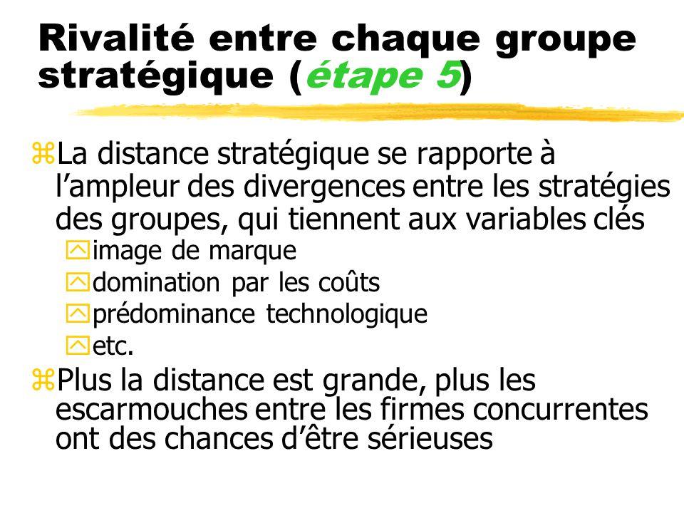 Rivalité entre chaque groupe stratégique (étape 5) zLa distance stratégique se rapporte à lampleur des divergences entre les stratégies des groupes, q