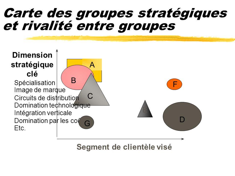 Carte des groupes stratégiques et rivalité entre groupes A D Dimension stratégique clé Segment de clientèle visé B C Spécialisation Image de marque Ci
