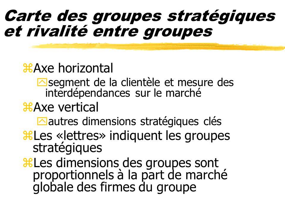 Carte des groupes stratégiques et rivalité entre groupes zAxe horizontal ysegment de la clientèle et mesure des interdépendances sur le marché zAxe ve