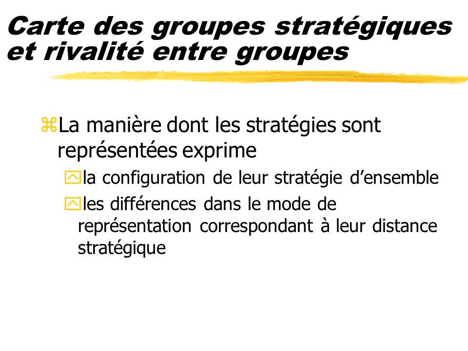 Carte des groupes stratégiques et rivalité entre groupes zLa manière dont les stratégies sont représentées exprime yla configuration de leur stratégie