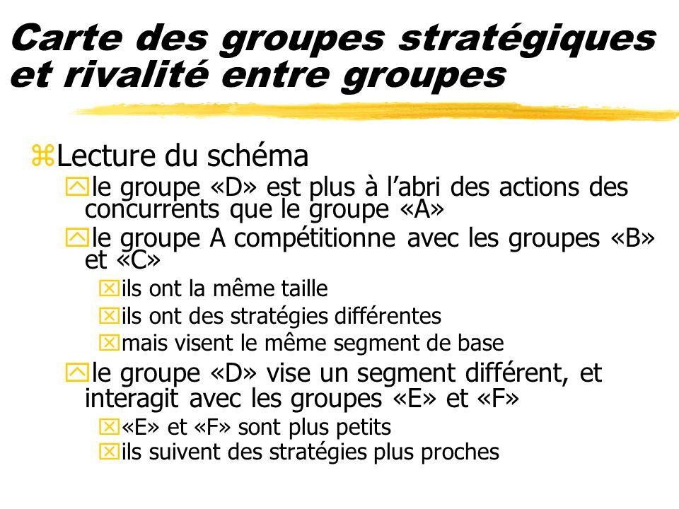 Carte des groupes stratégiques et rivalité entre groupes zLecture du schéma yle groupe «D» est plus à labri des actions des concurrents que le groupe