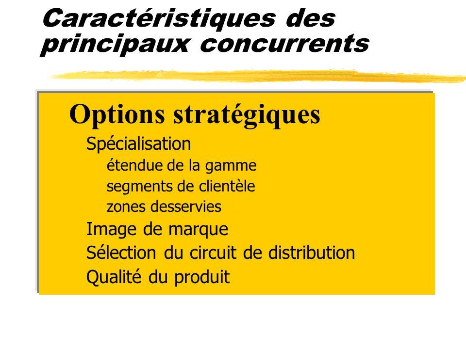 Caractéristiques des principaux concurrents zOptions stratégiques ySpécialisation xétendue de la gamme xsegments de clientèle xzones desservies yImage