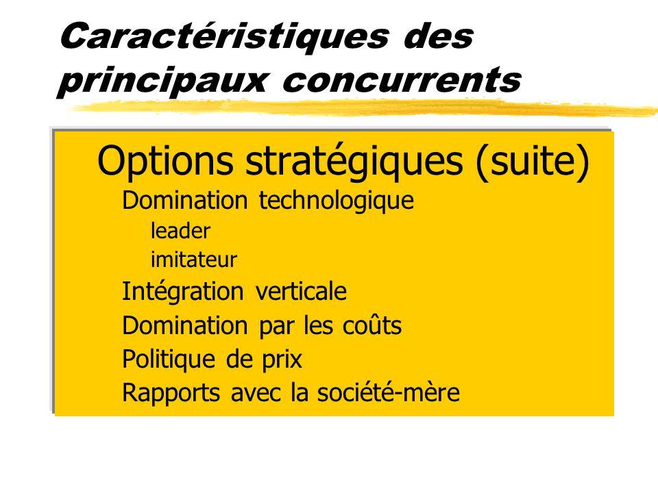 Caractéristiques des principaux concurrents zOptions stratégiques (suite) yDomination technologique xleader ximitateur yIntégration verticale yDominat