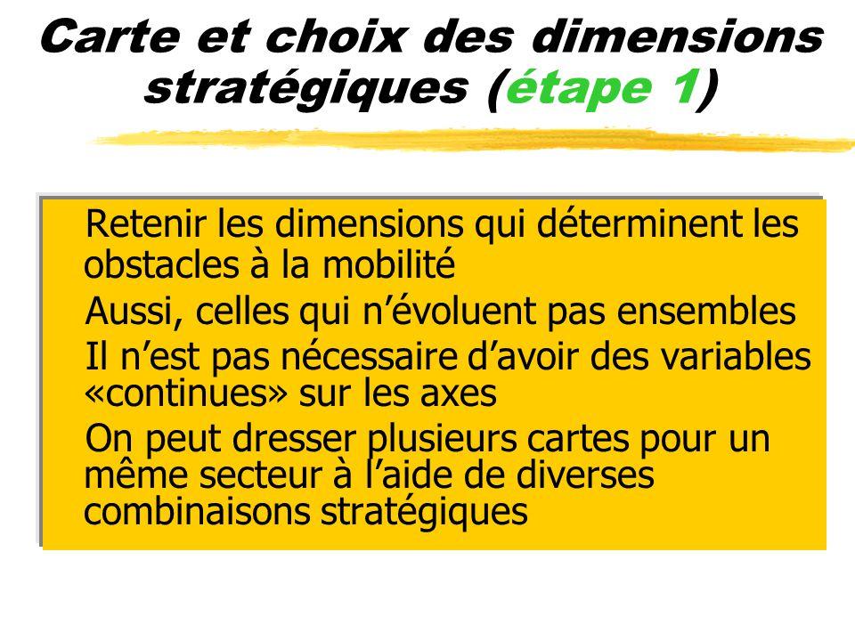 Carte et choix des dimensions stratégiques (étape 1) zRetenir les dimensions qui déterminent les obstacles à la mobilité zAussi, celles qui névoluent