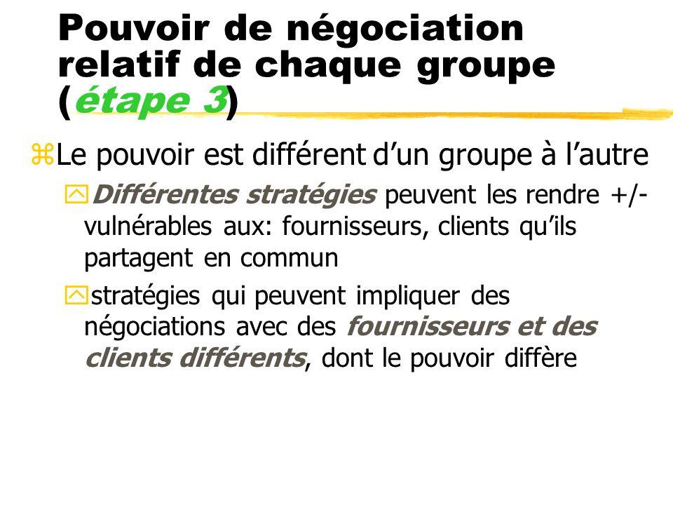 Pouvoir de négociation relatif de chaque groupe (étape 3) zLe pouvoir est différent dun groupe à lautre yDifférentes stratégies peuvent les rendre +/-