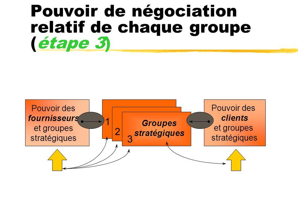 Pouvoir de négociation relatif de chaque groupe (étape 3) Pouvoir des clients et groupes stratégiques Pouvoir des fournisseurs et groupes stratégiques