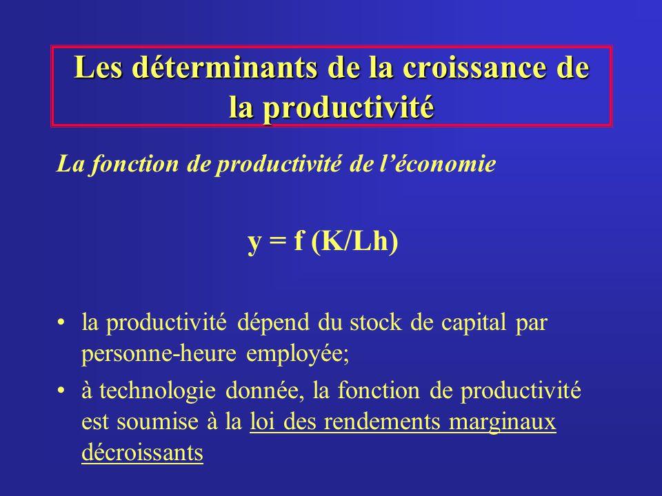 Les déterminants de la croissance de la productivité La fonction de productivité de léconomie y = f (K/Lh) la productivité dépend du stock de capital