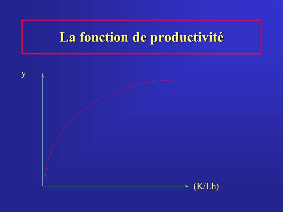 La fonction de productivité (K/Lh) y