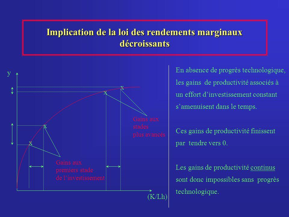 Implication de la loi des rendements marginaux décroissants x x x x (K/Lh) y En absence de progrès technologique, les gains de productivité associés à